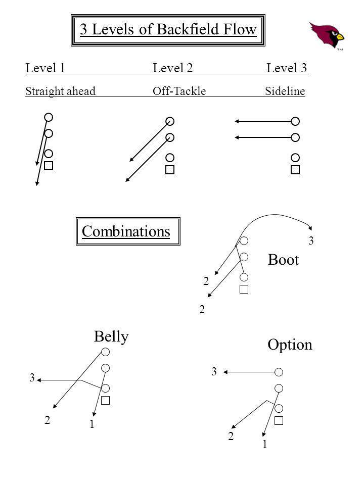 3 Levels of Backfield Flow