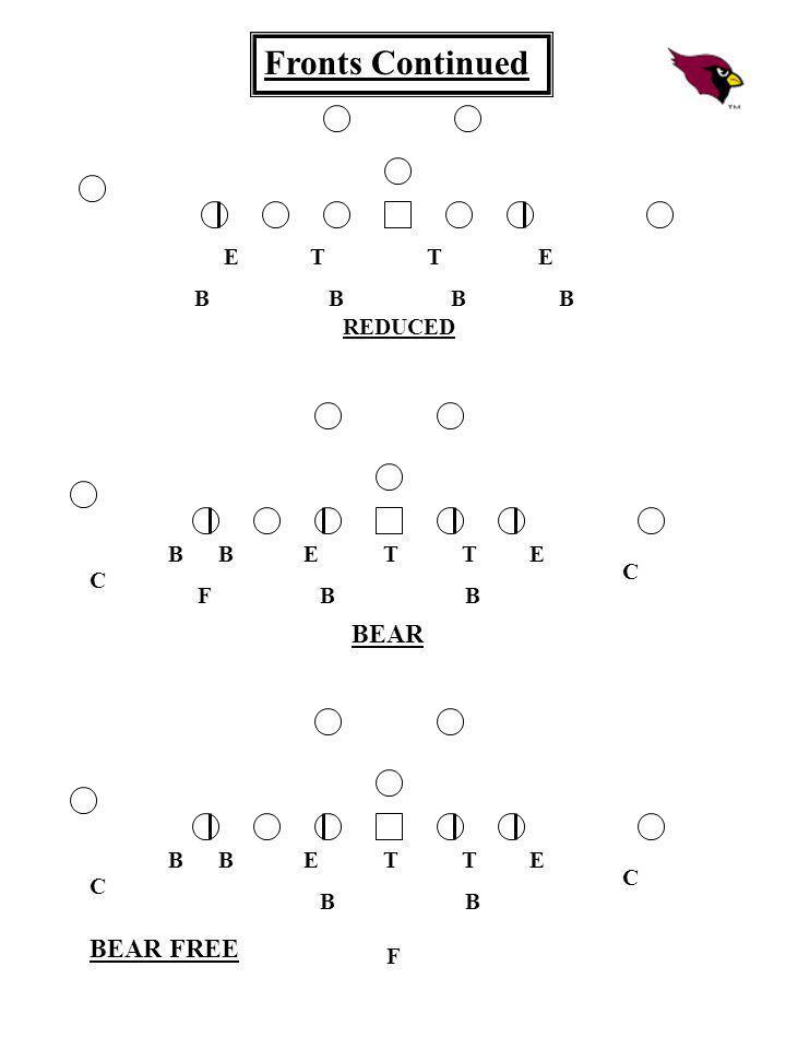 Fronts Continued BEAR BEAR FREE E T T E B B B B REDUCED B B E T T E
