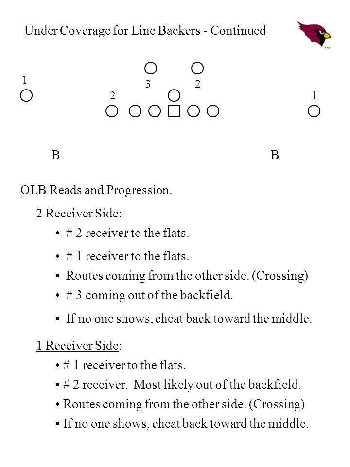 Under Coverage for Line Backers - Continued