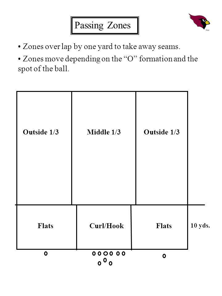 Passing Zones Zones over lap by one yard to take away seams.