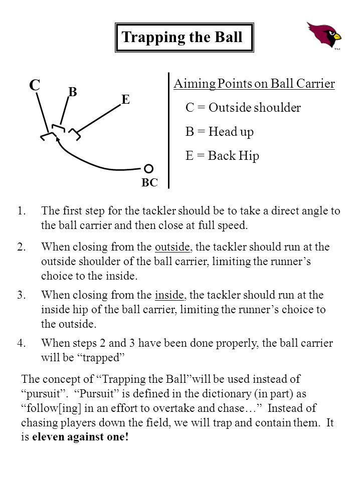 Trapping the Ball C Aiming Points on Ball Carrier B E