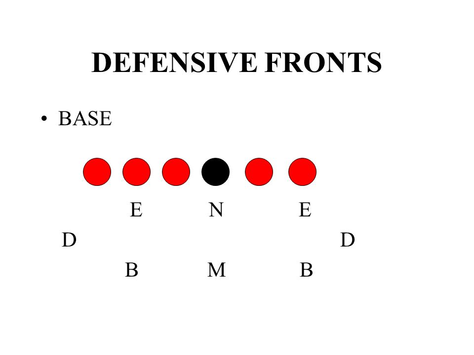 DEFENSIVE FRONTS BASE. E N E. D D.
