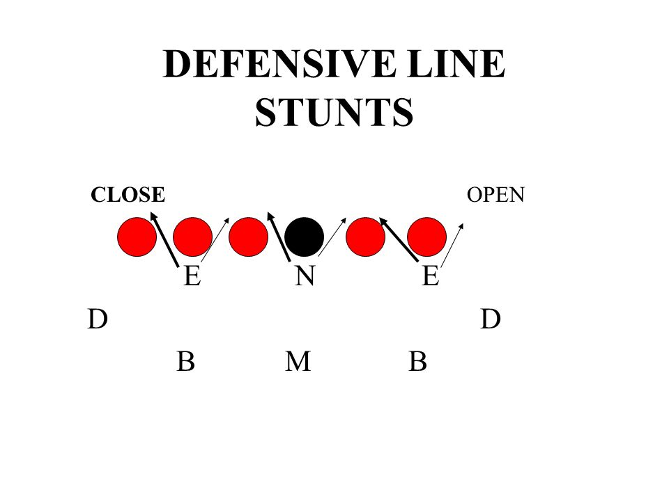 DEFENSIVE LINE STUNTS CLOSE OPEN. E N E.