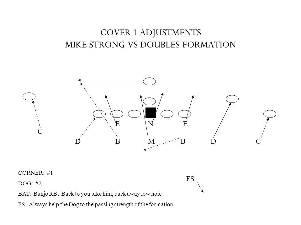COVER 1 ADJUSTMENTS MIKE STRONG VS DOUBLES FORMATION