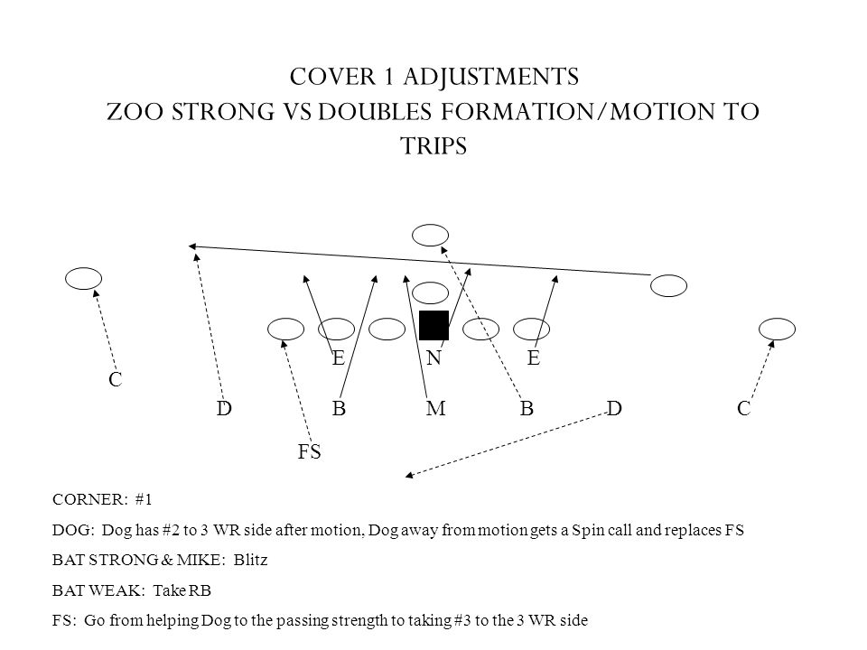 COVER 1 ADJUSTMENTS ZOO STRONG VS DOUBLES FORMATION/MOTION TO TRIPS