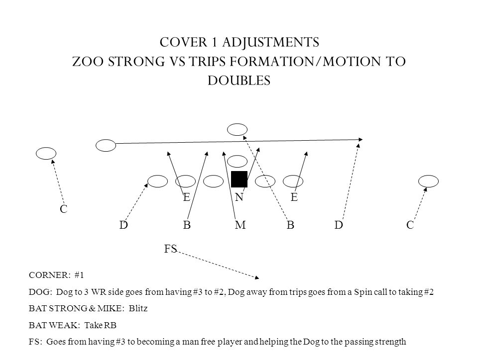 COVER 1 ADJUSTMENTS ZOO STRONG VS TRIPS FORMATION/MOTION TO DOUBLES