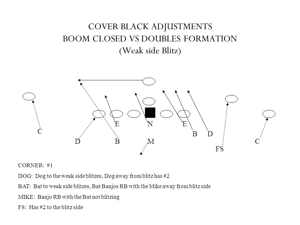 COVER BLACK ADJUSTMENTS BOOM CLOSED VS DOUBLES FORMATION (Weak side Blitz)
