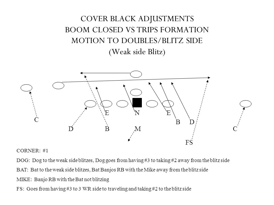 COVER BLACK ADJUSTMENTS BOOM CLOSED VS TRIPS FORMATION MOTION TO DOUBLES/BLITZ SIDE (Weak side Blitz)