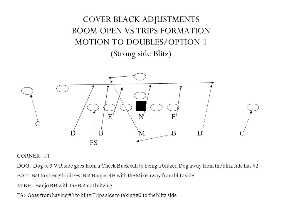 COVER BLACK ADJUSTMENTS BOOM OPEN VS TRIPS FORMATION MOTION TO DOUBLES/OPTION 1 (Strong side Blitz)