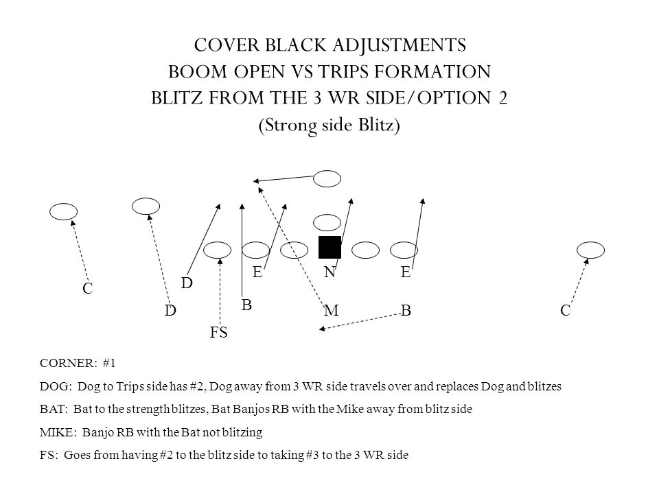 COVER BLACK ADJUSTMENTS BOOM OPEN VS TRIPS FORMATION BLITZ FROM THE 3 WR SIDE/OPTION 2 (Strong side Blitz)