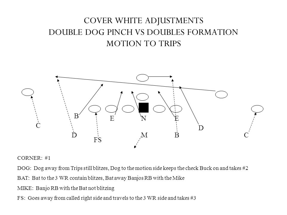 COVER WHITE ADJUSTMENTS DOUBLE DOG PINCH VS DOUBLES FORMATION MOTION TO TRIPS