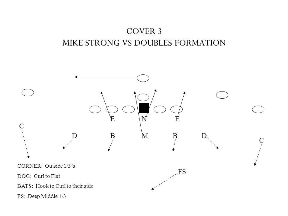COVER 3 MIKE STRONG VS DOUBLES FORMATION