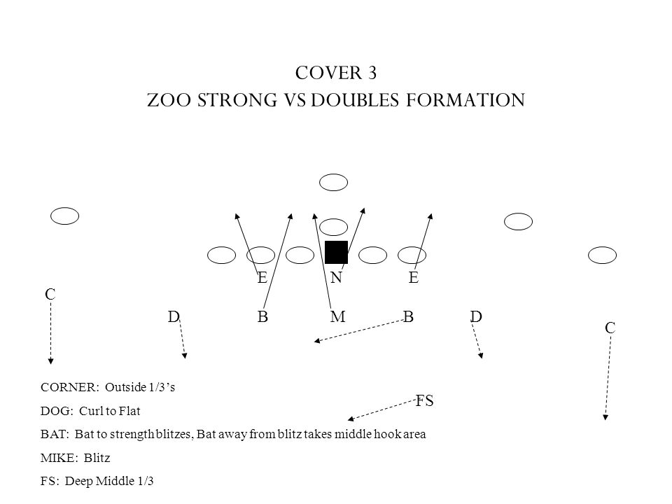 COVER 3 ZOO STRONG VS DOUBLES FORMATION