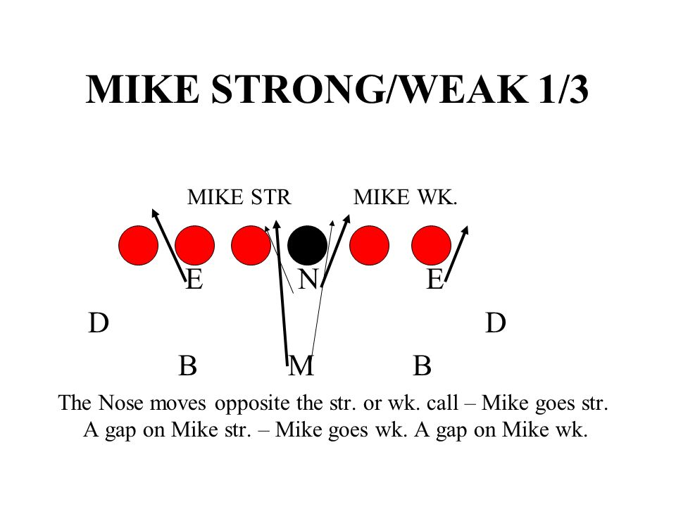 MIKE STRONG/WEAK 1/3 E N E D D B M B MIKE STR MIKE WK.