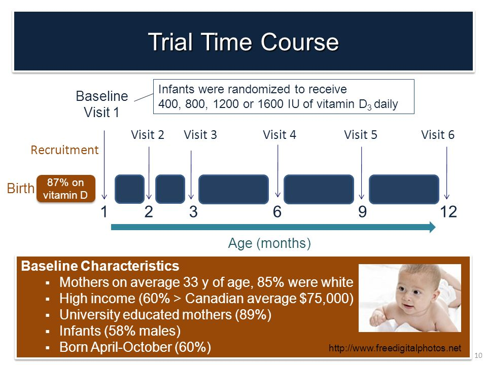 Trial Time Course 3 6 9 12 2 1 Visit 2 Birth Age (months) Visit 4