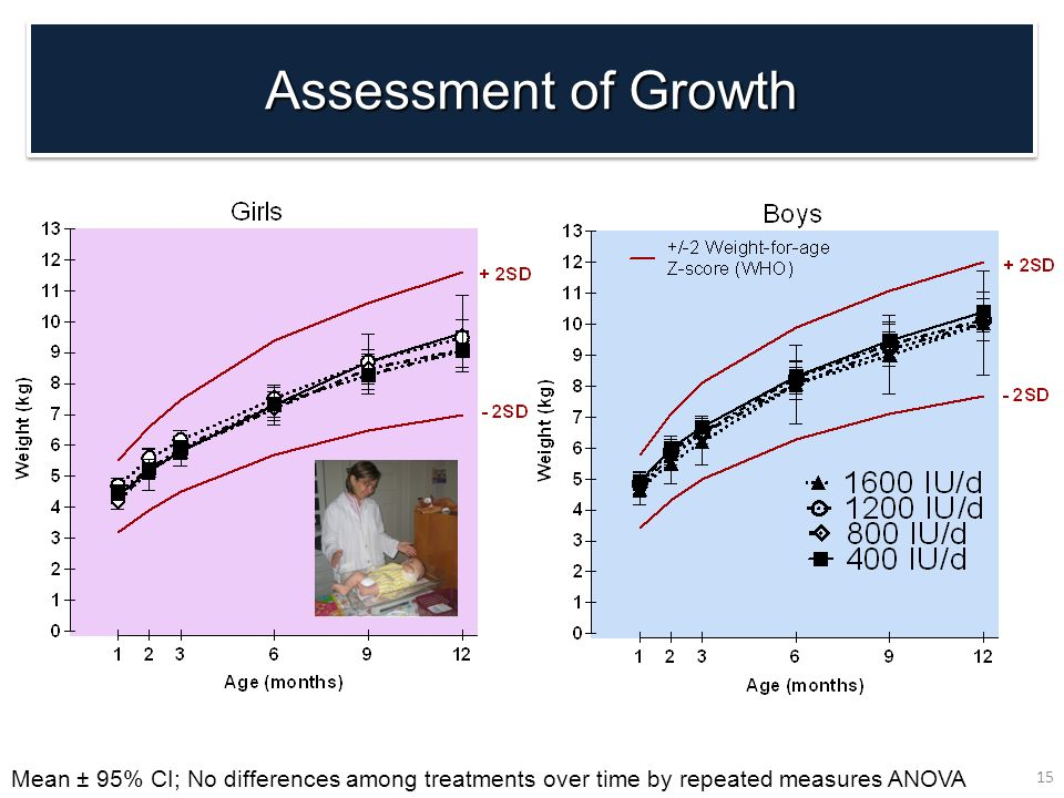 Assessment of Growth Mean ± 95% CI; No differences among treatments over time by repeated measures ANOVA.