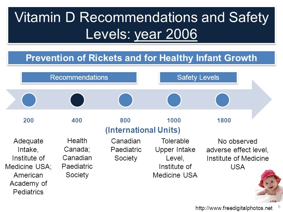 Vitamin D Recommendations and Safety Levels: year 2006