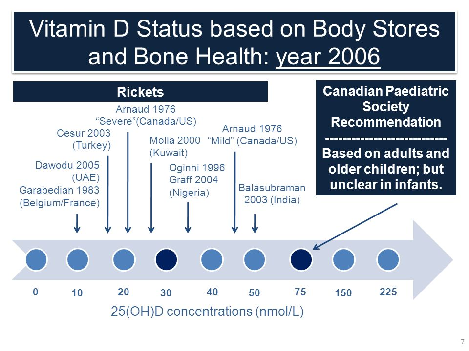 Vitamin D Status based on Body Stores and Bone Health: year 2006