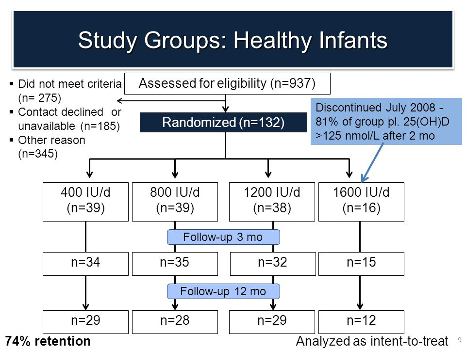Study Groups: Healthy Infants