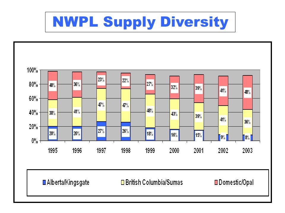 NWPL Supply Diversity