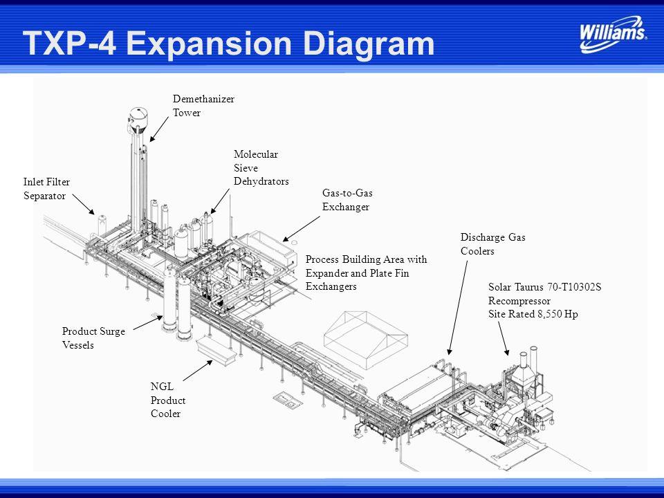 TXP-4 Expansion Diagram