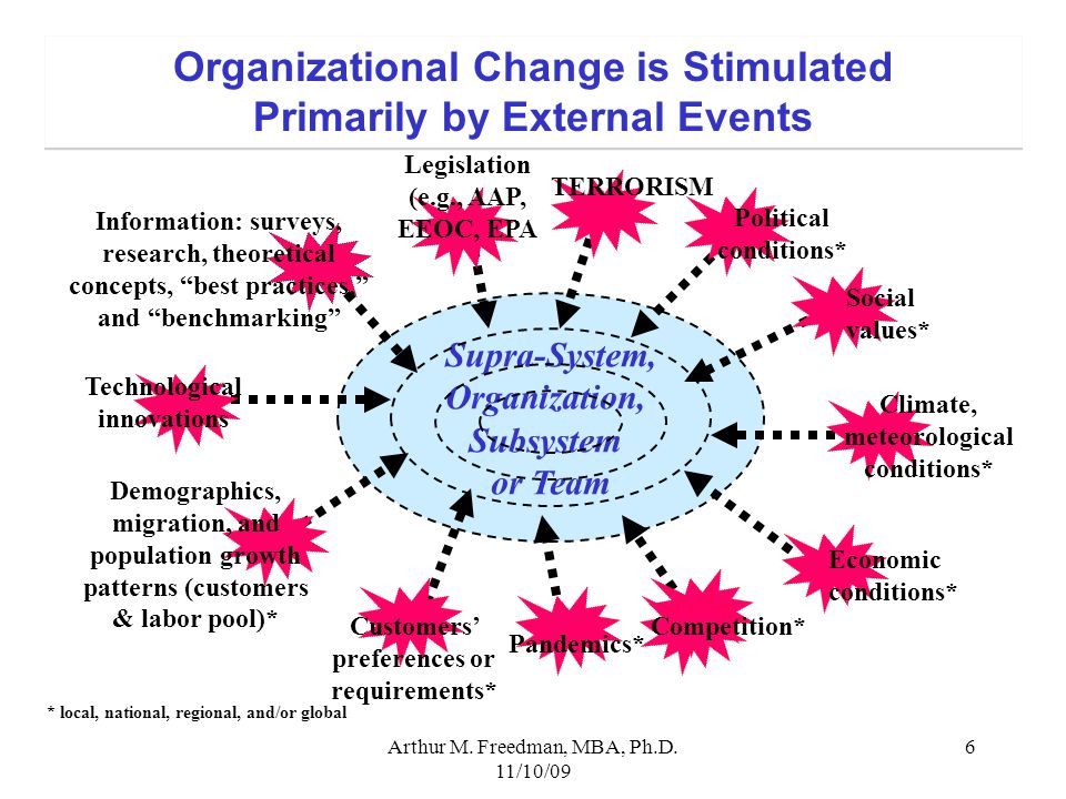 Organizational Change is Stimulated Primarily by External Events