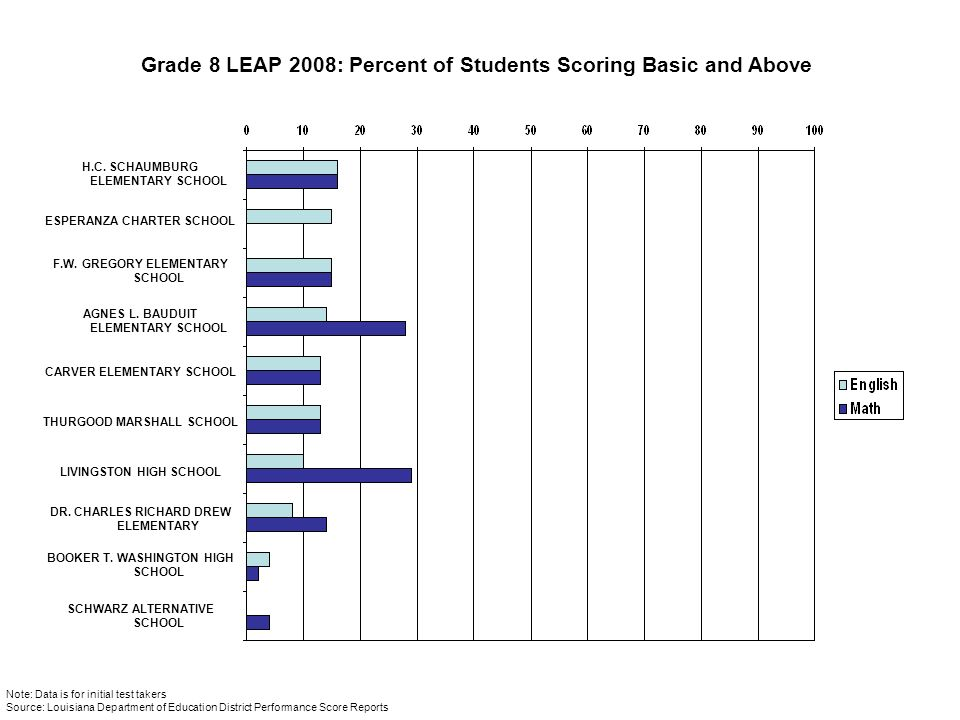 Grade 8 LEAP 2008: Percent of Students Scoring Basic and Above