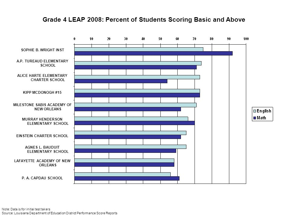 Grade 4 LEAP 2008: Percent of Students Scoring Basic and Above