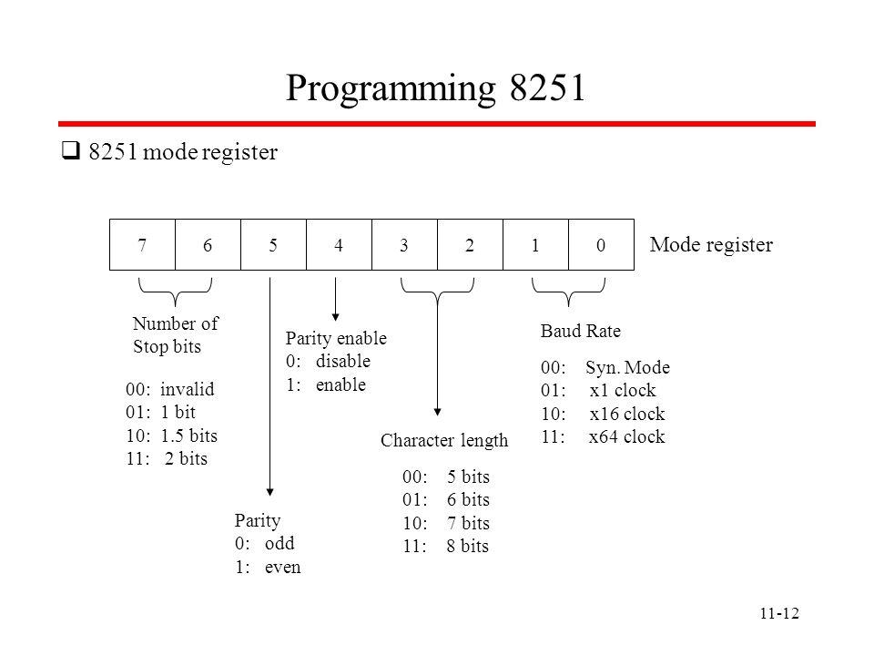 Programming 8251 8251 mode register Mode register 7 6 5 4 3 2 1