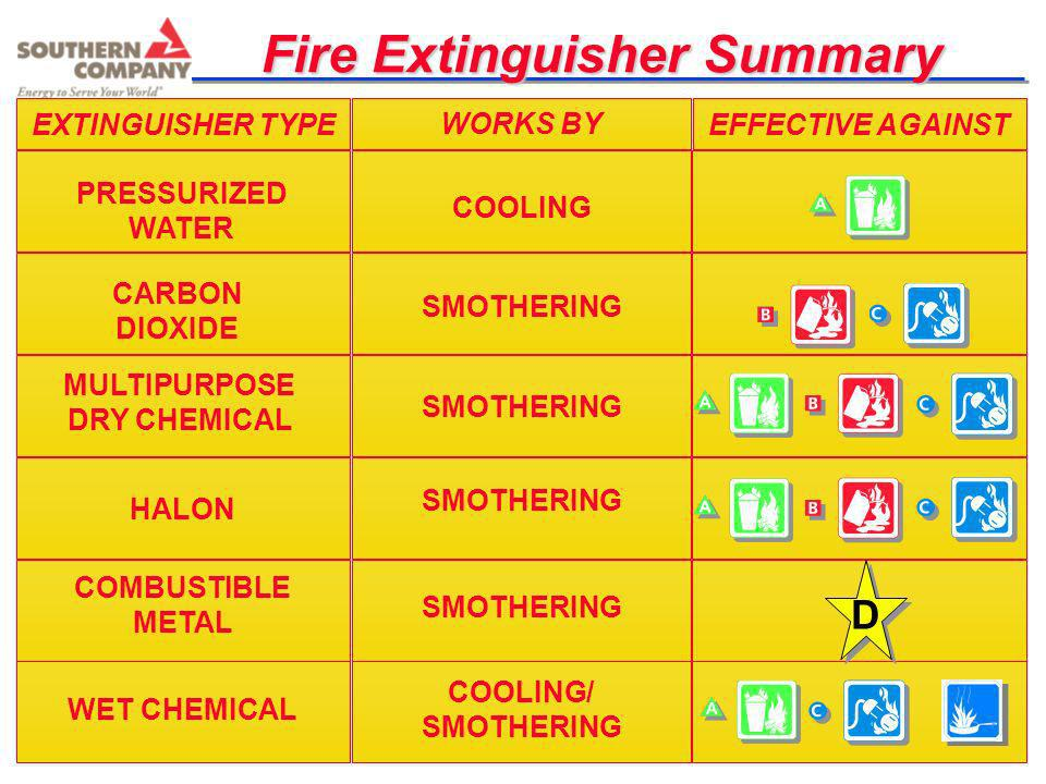 Fire Extinguisher Summary