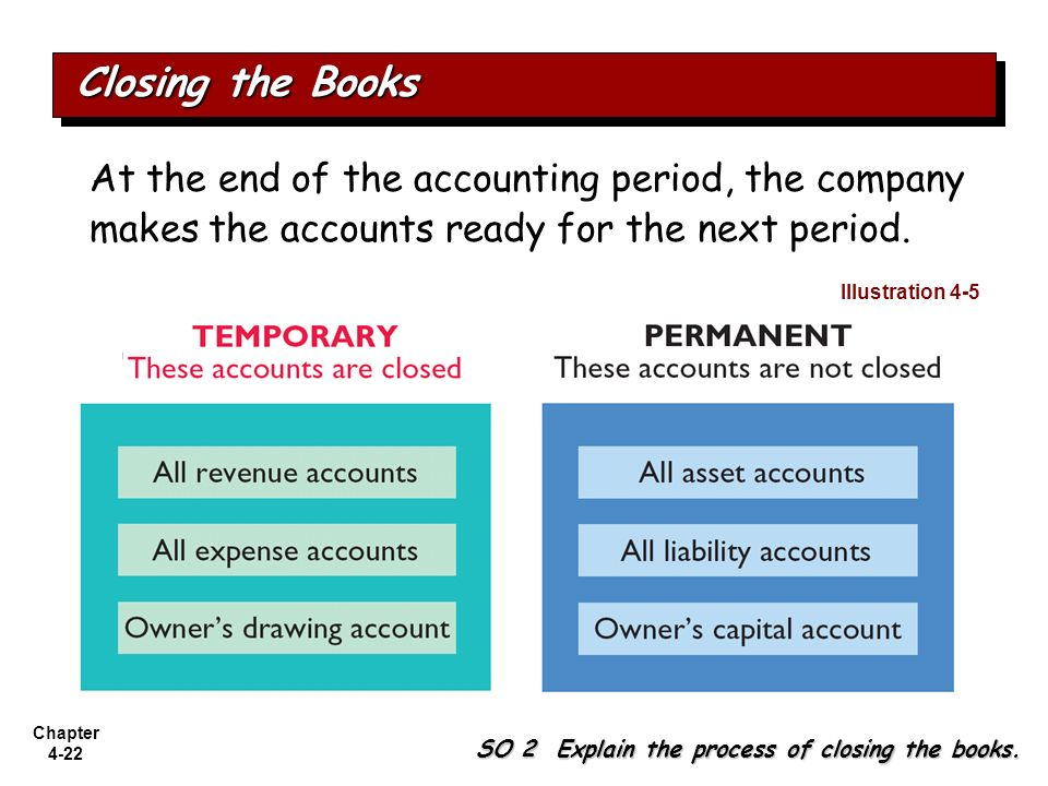 Closing the Books At the end of the accounting period, the company makes the accounts ready for the next period.