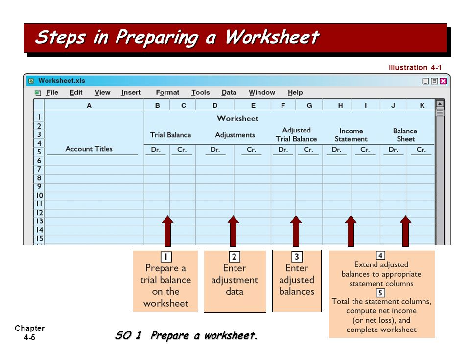 Steps in Preparing a Worksheet