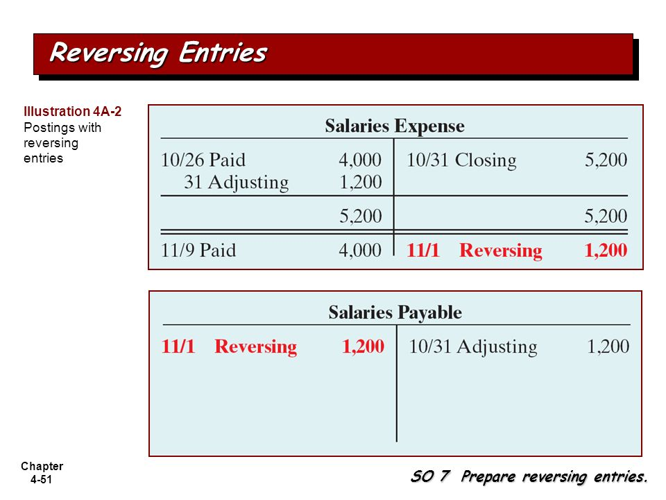 Reversing Entries SO 7 Prepare reversing entries.