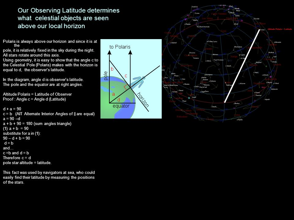 Our Observing Latitude determines what celestial objects are seen above our local horizon