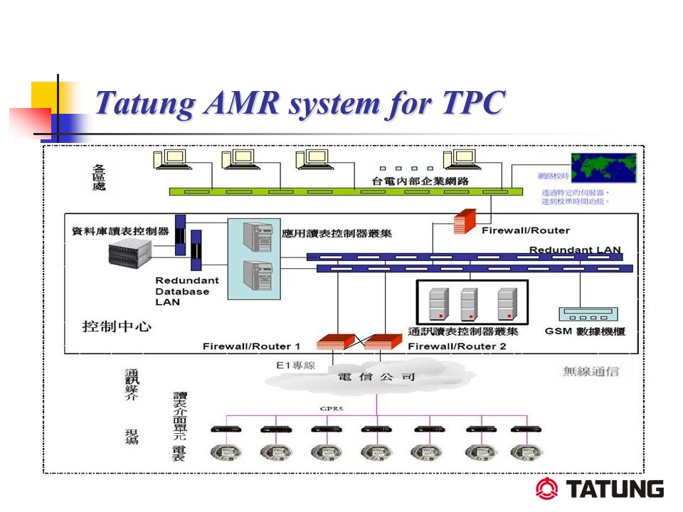 Tatung AMR system for TPC