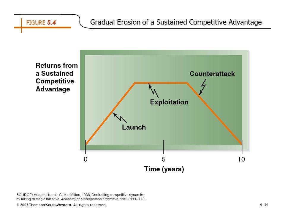FIGURE 5.4 Gradual Erosion of a Sustained Competitive Advantage