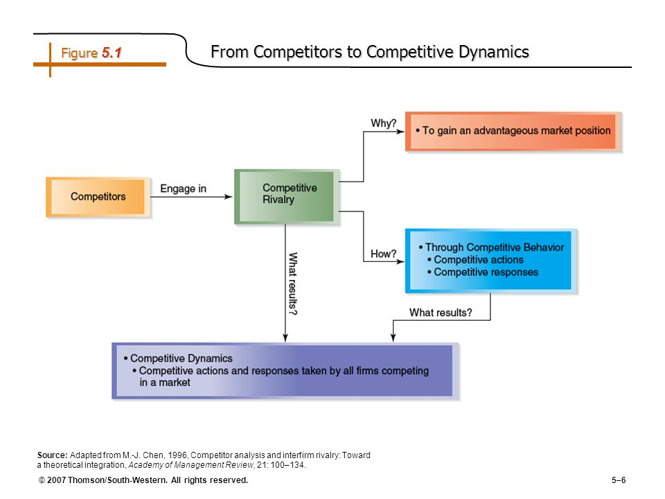 Figure 5.1 From Competitors to Competitive Dynamics
