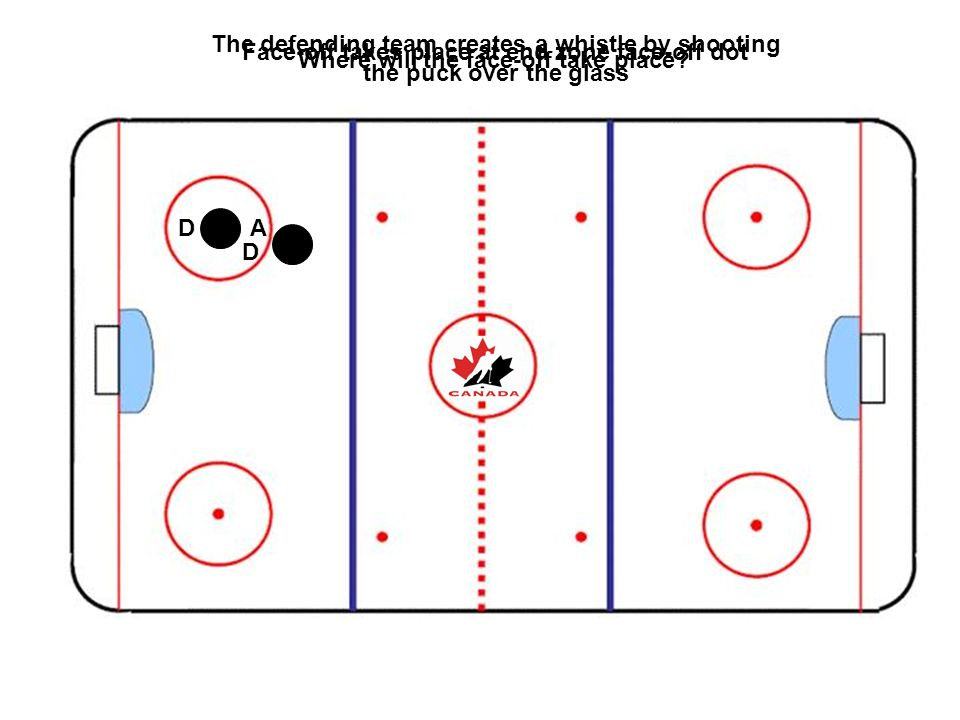 The defending team creates a whistle by shooting the puck over the glass