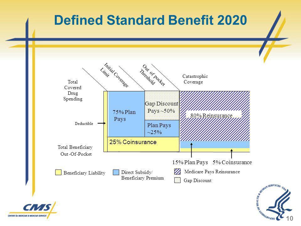 Defined Standard Benefit 2020