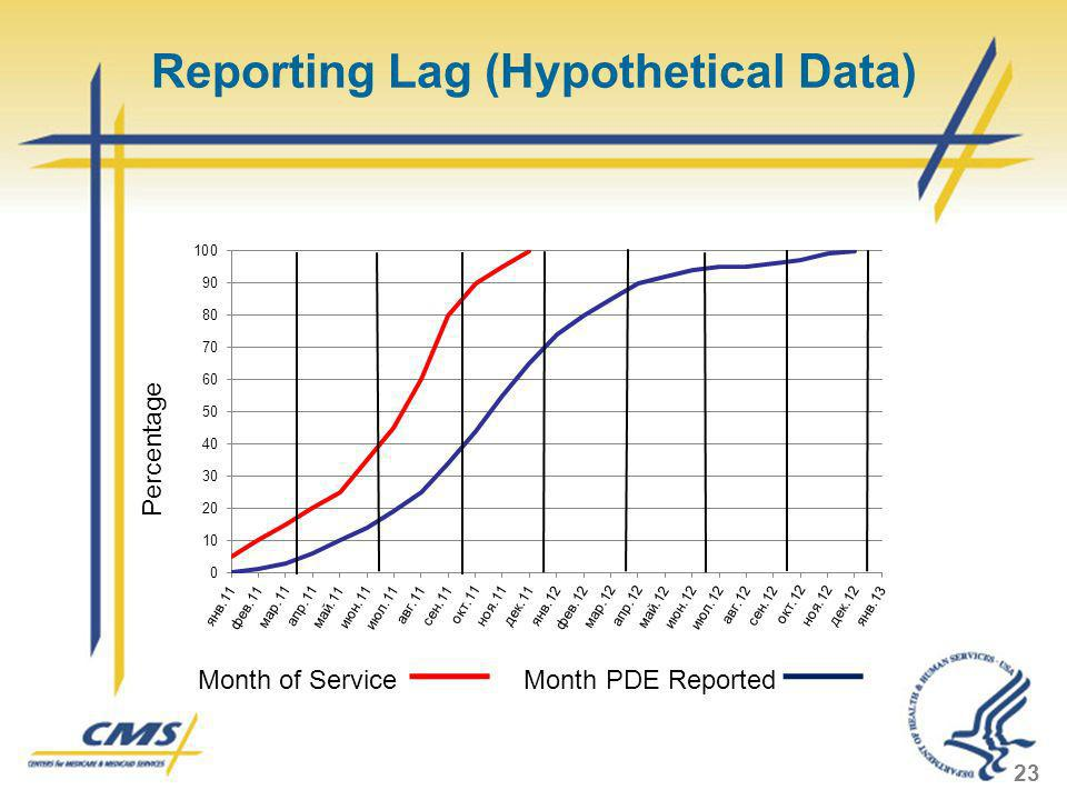 Reporting Lag (Hypothetical Data)