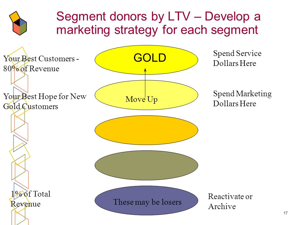 Segment donors by LTV – Develop a marketing strategy for each segment