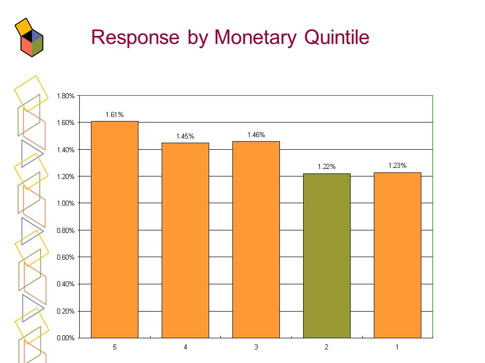 Response by Monetary Quintile