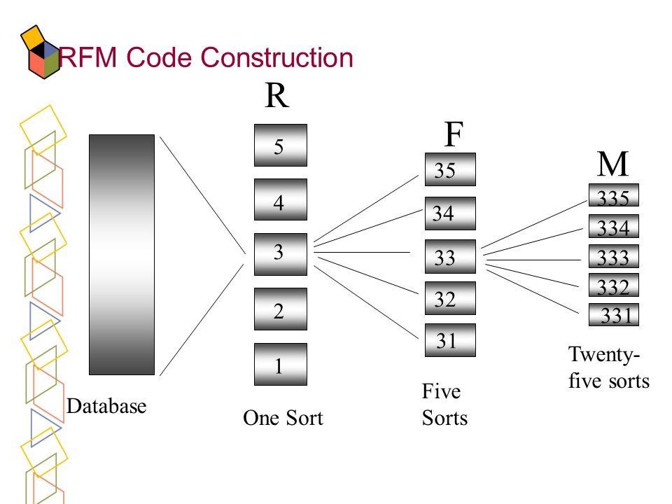 R F M RFM Code Construction One Sort Five Sorts Twenty-five sorts