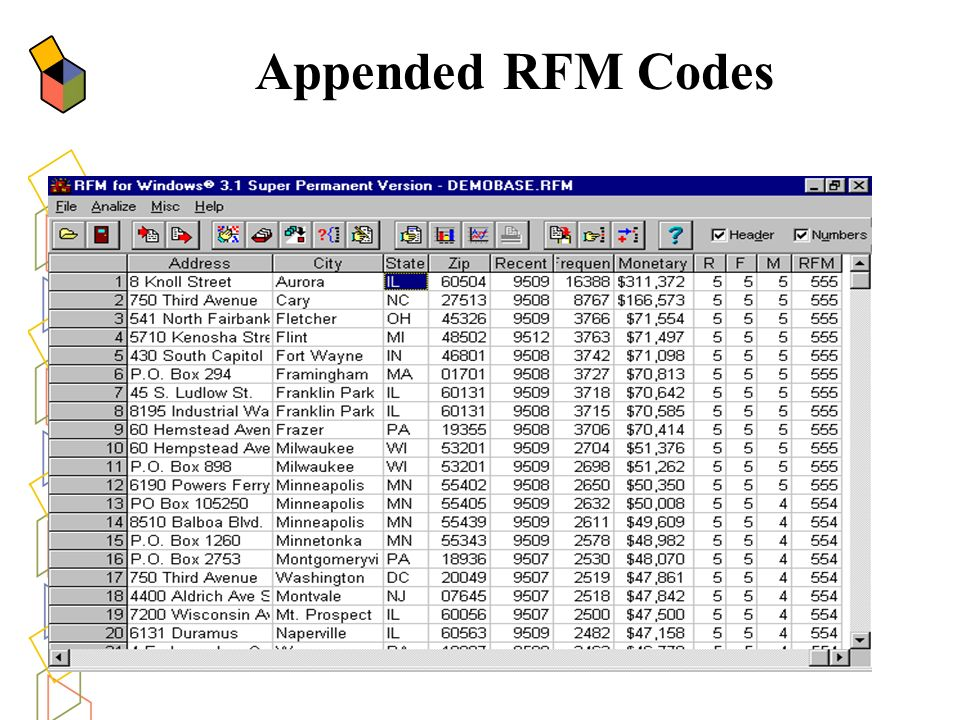 Appended RFM Codes