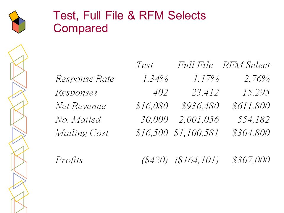 Test, Full File & RFM Selects Compared
