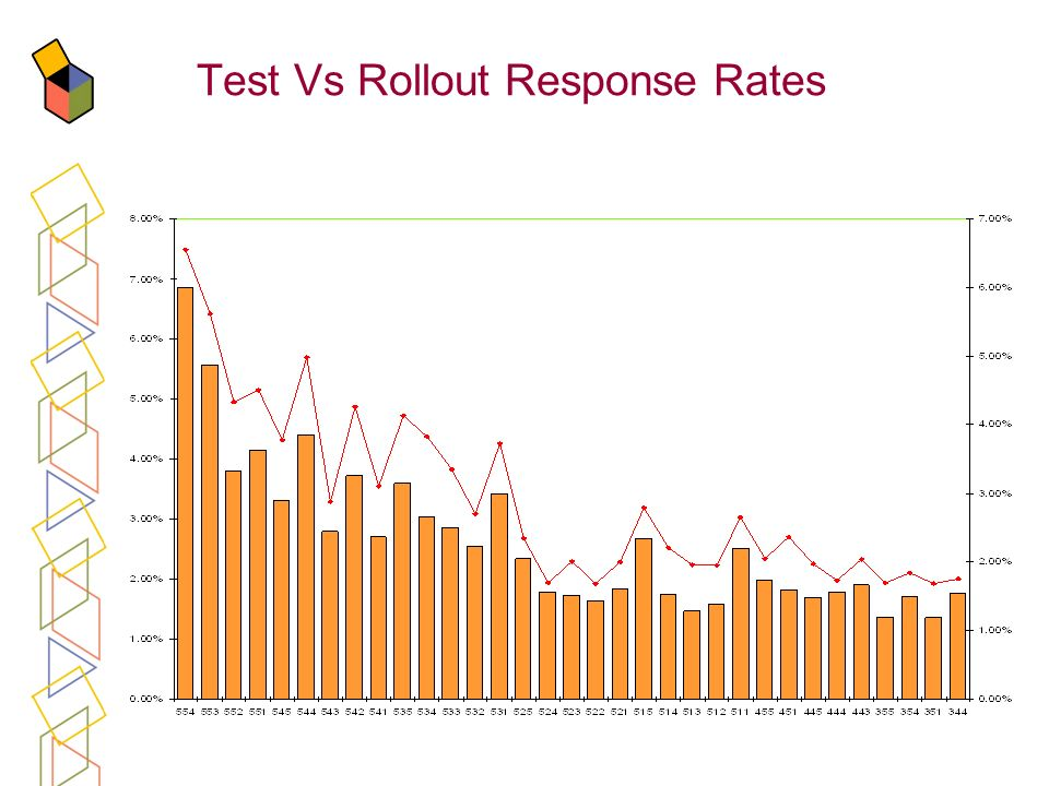 Test Vs Rollout Response Rates