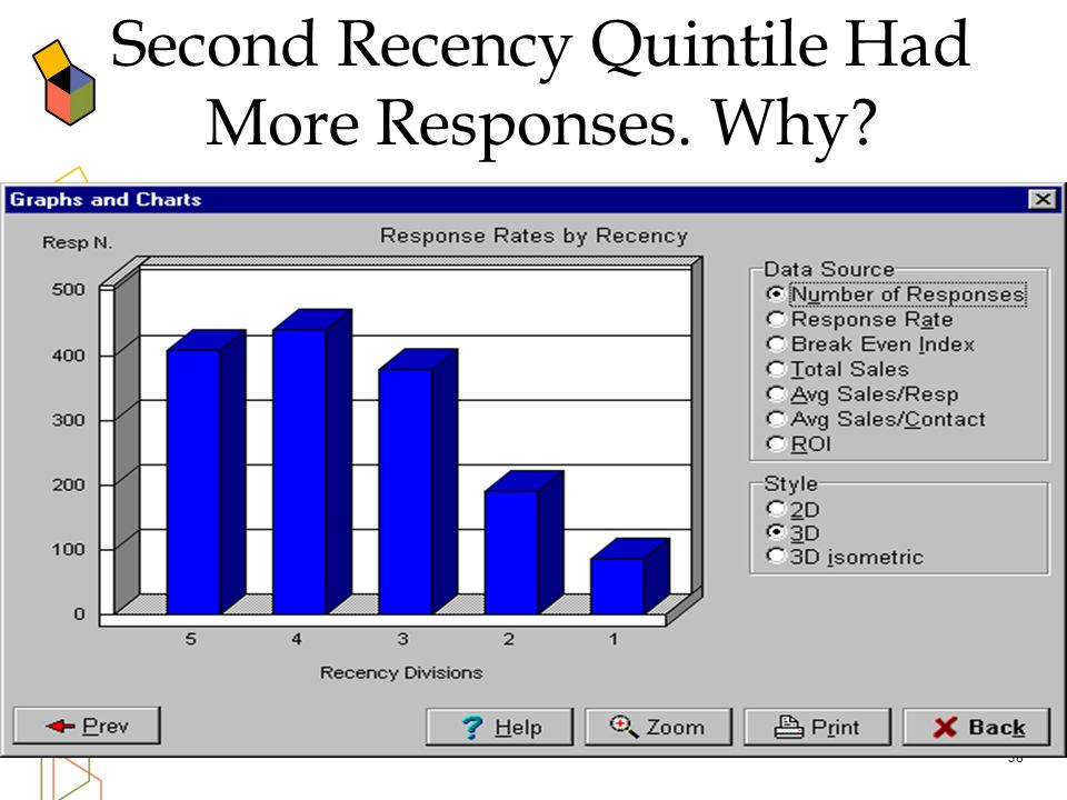 Second Recency Quintile Had More Responses. Why