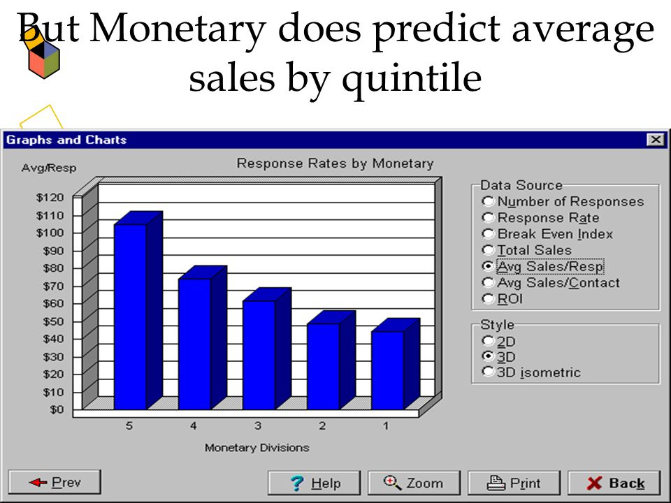 But Monetary does predict average sales by quintile