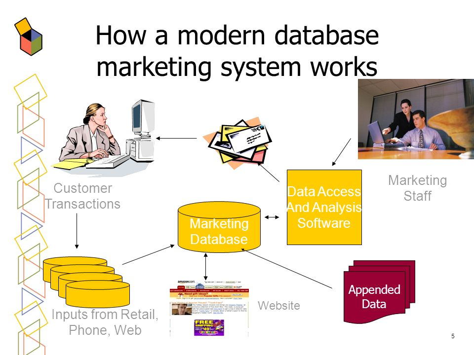 How a modern database marketing system works