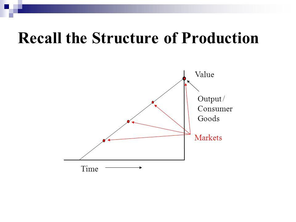 Recall the Structure of Production